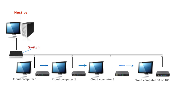 Thin Client Network System